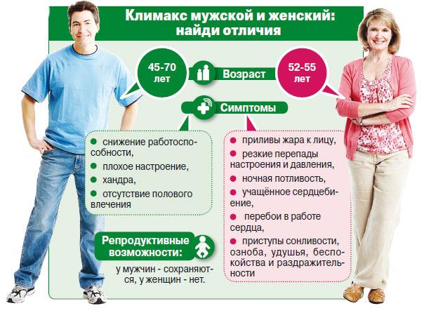отличие симптомов климакса у мужчин и женщин